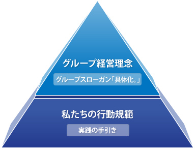 理念体系図