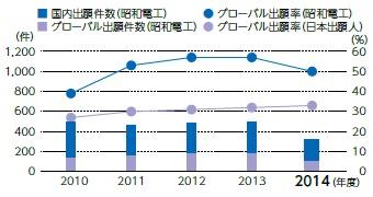 日本および外国特許出願件数の推移