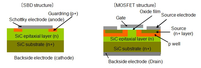Conceptual drawings of SBD and MOSFET, based on SiC epitaxial wafers