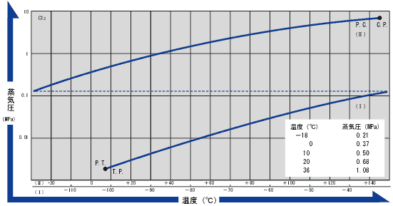 検索方法 - HBrの温度-蒸気圧曲線 Temperature - Vapor Pressure