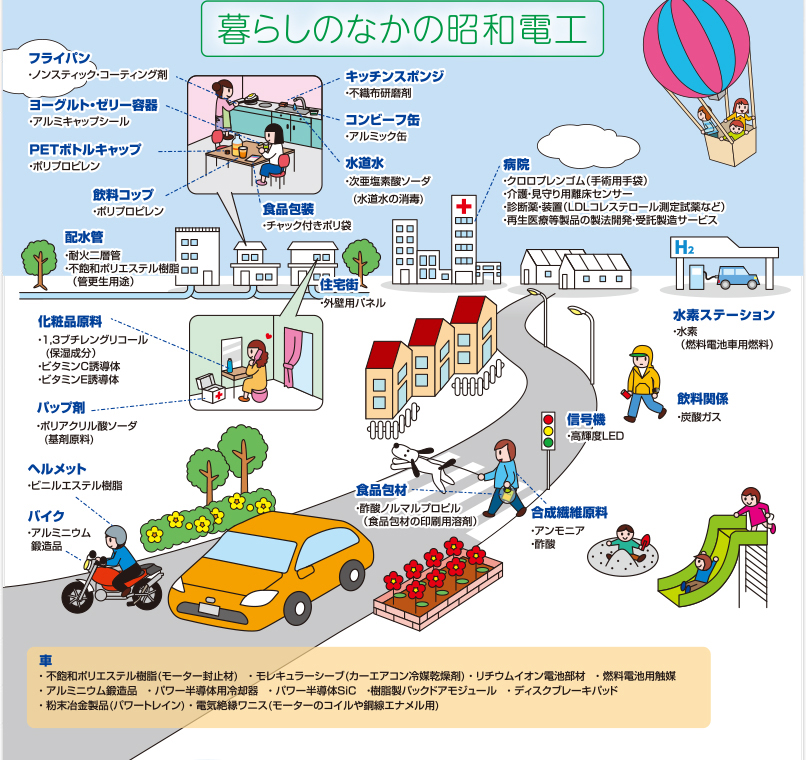 Showa Denko's products for daily life